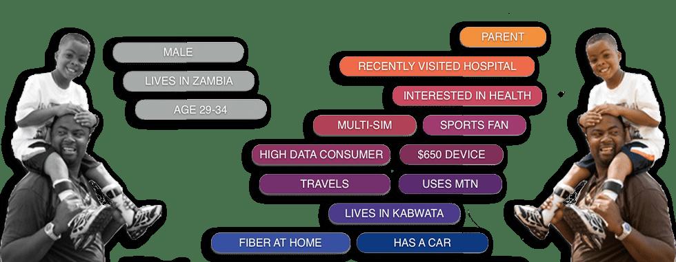 Мал. 6. Дані про користувачів, представлені в Programmatic Media.