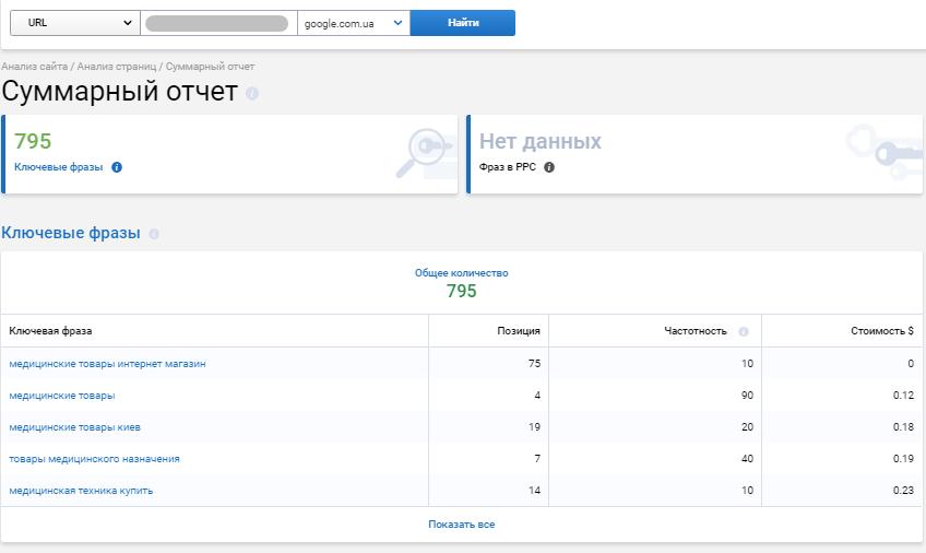 Приклад аналізу ранжування категорій сайтів-конкурентів.