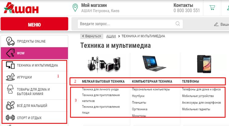 Категоризація для інтернет-магазину на прикладі АШАН
