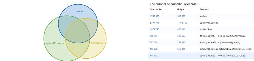 Дані Serpstat про кількість ключових запитів, за якими ранжуються сайти-конкуренти.