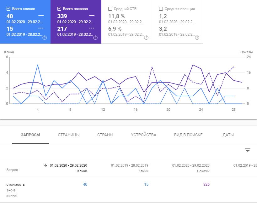 Мал. 6. Збільшення кількості переходів на цільову сторінку сайту.