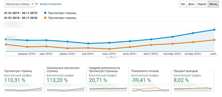Кейс seo оптимізації сайту аптеки експертами Webpromo