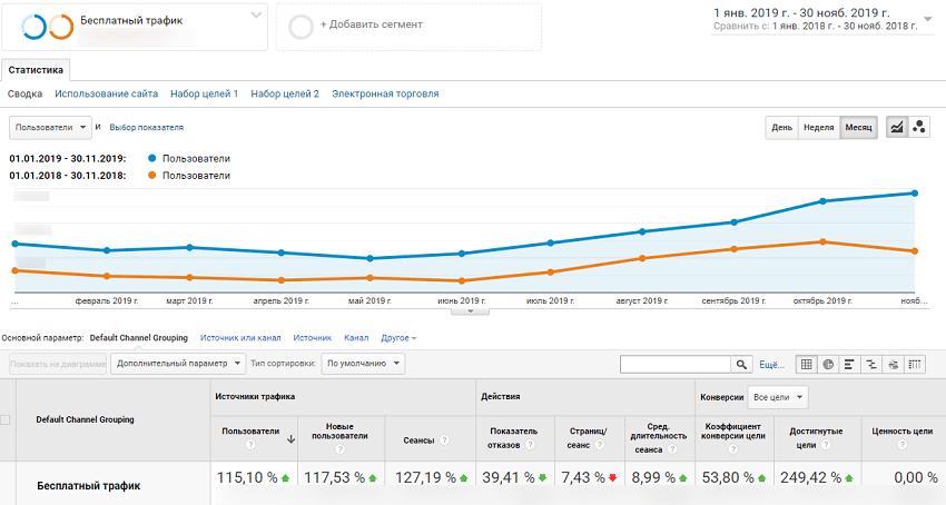 Кейс seo оптимізації онлайн аптеки: результати