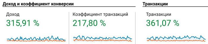 Рис. 23. Данные Google Analytics для сайта Leroy Merlin.
