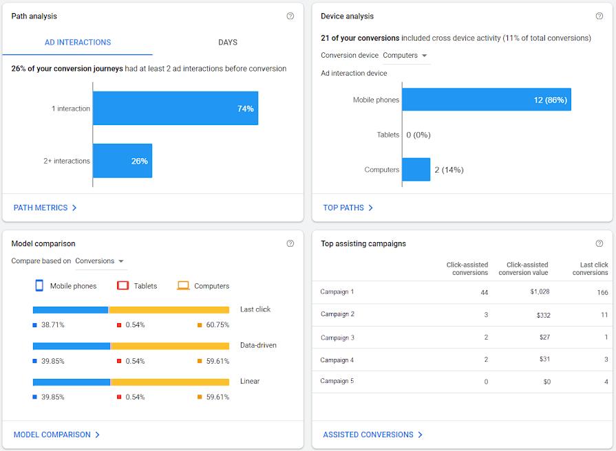 Отчет Overview в Google Ads