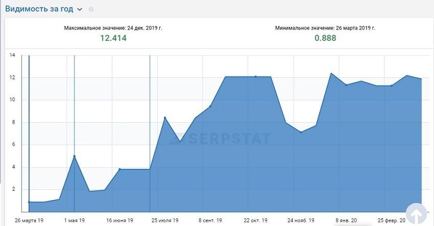 Рис. 11. График увеличения видимости домена в поисковой системе Google.