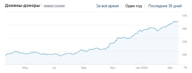 Рис. 6. Рост ссылочной массы сайта porcelain-dent.com.ua.