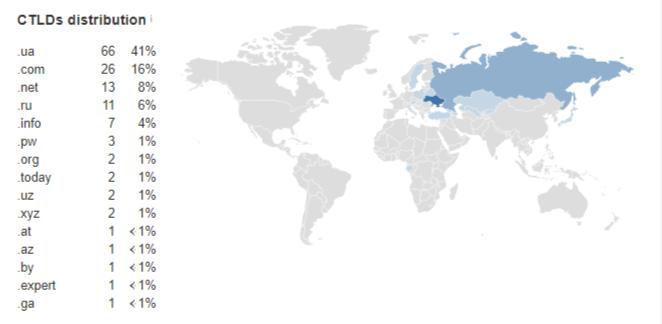 Рис. 8. Количество ссылающихся доменов.