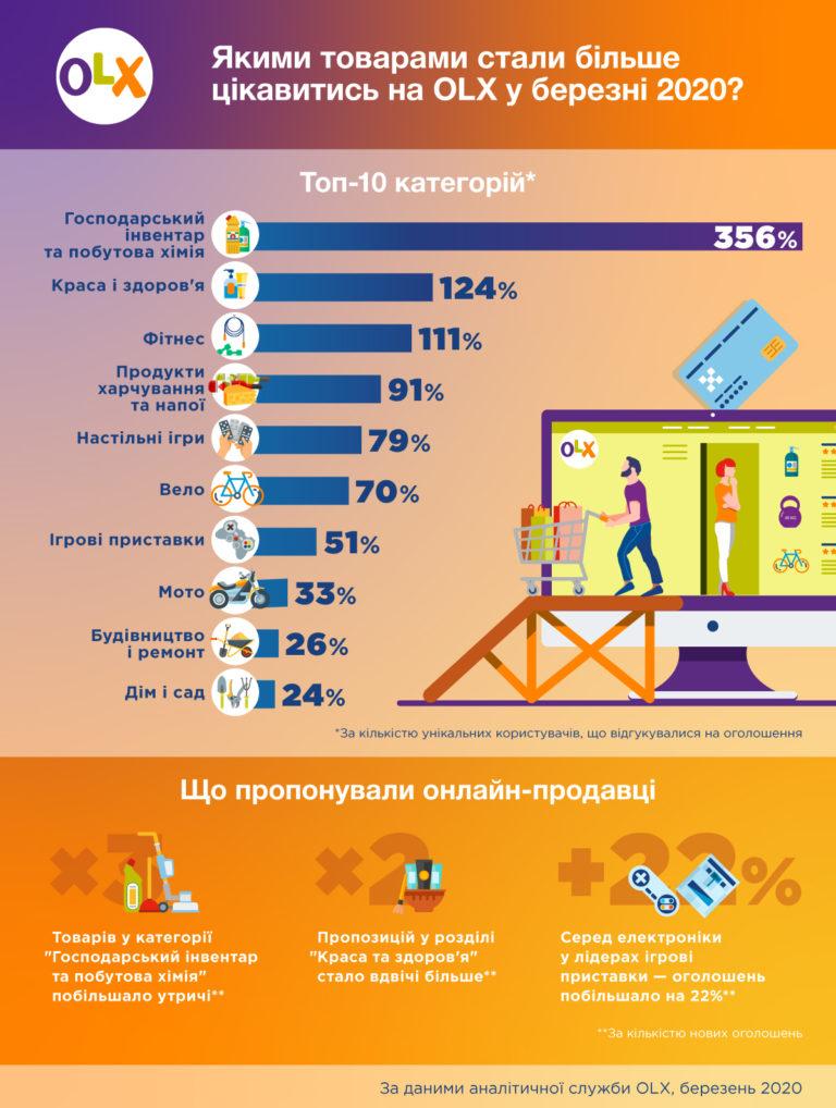 Инфографика OLX об изменениях потребительского спроса украинцев в марте 2020 года