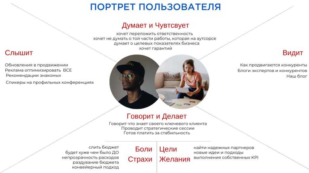 Портрет пользователя