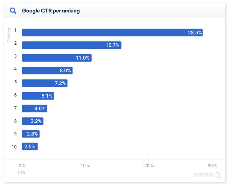 Как позиция в поисковой выдаче Google влияет на CTR
