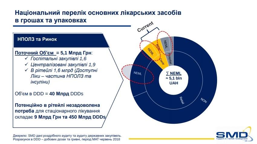 Объем и потребность розничного фармацевтического рынка Украины, 2018 год. Данные SMD.
