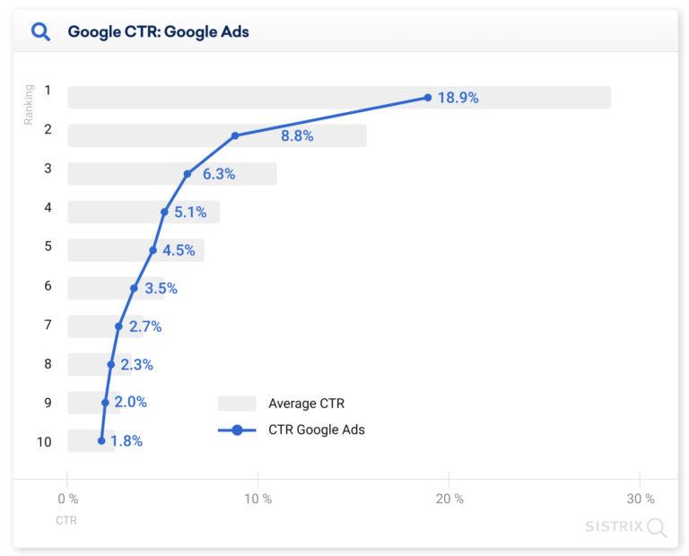 Рекламные объявления снижают CTR для поисковой выдачи