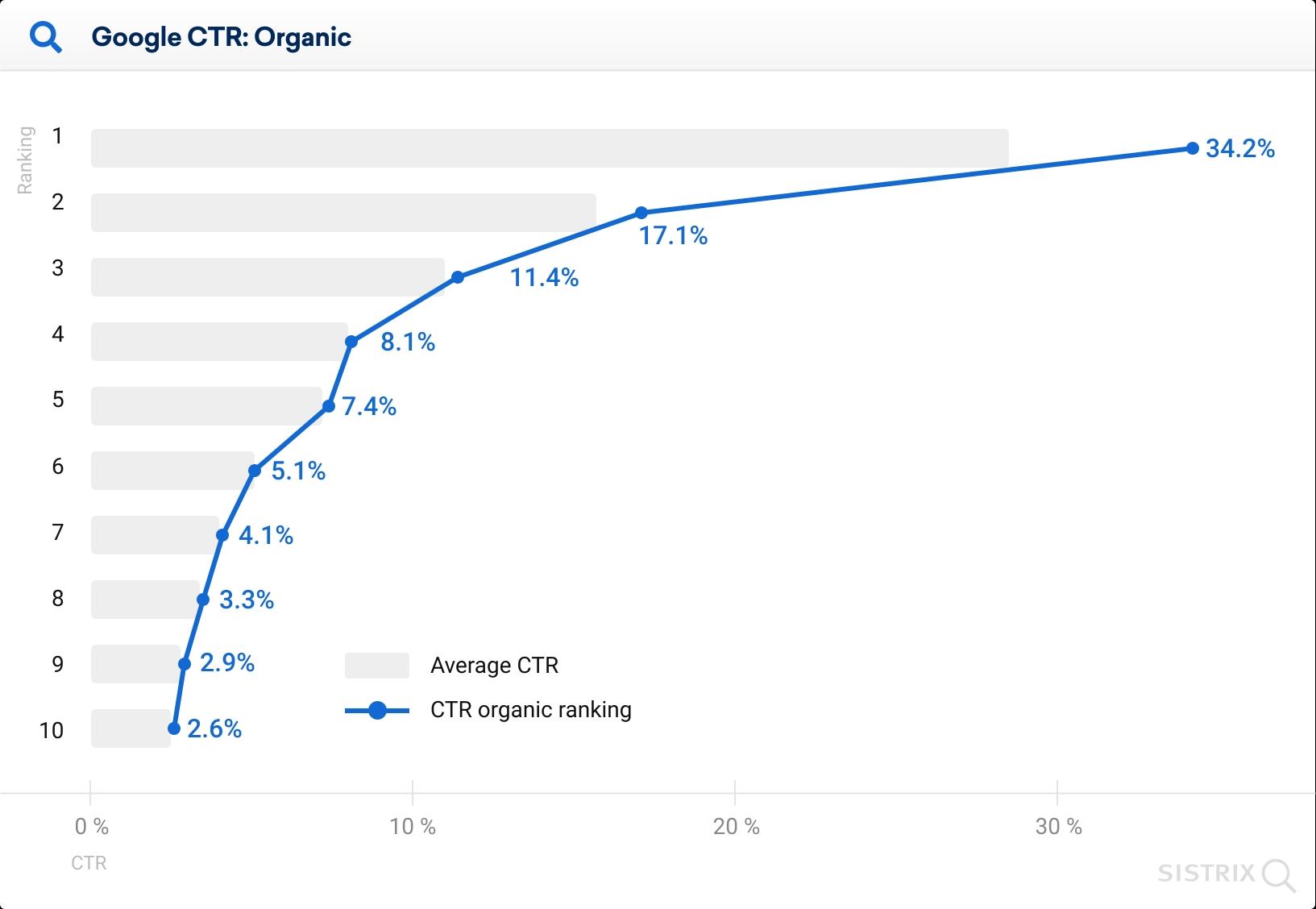 CTR для органических поисковых результатов
