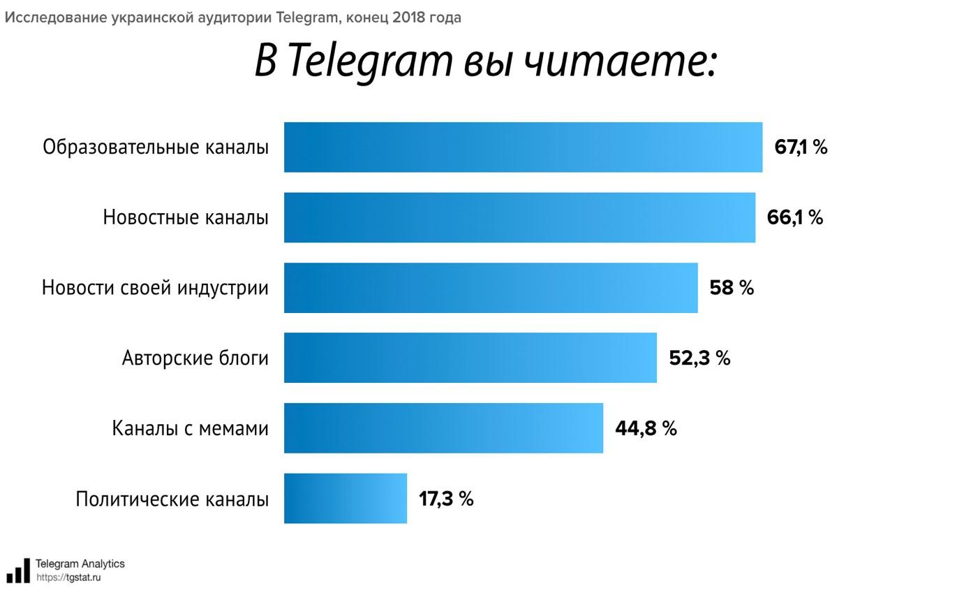 Что читает украинская аудитория в Телеграм