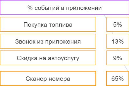 Отслеживание действий внутри приложения с помощью Facebook Analytics