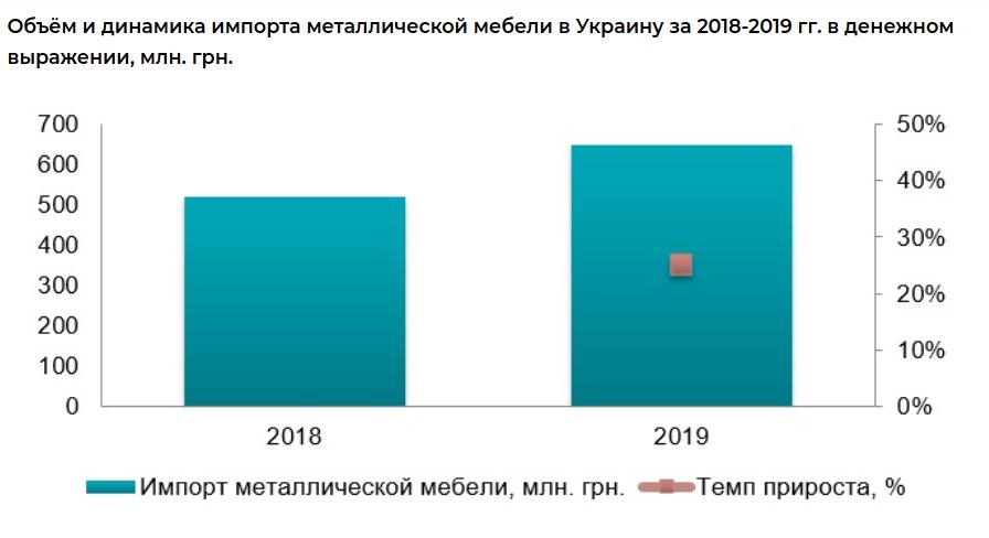 Объем и динамика импорта металлической мебели в Украине 2018-2019 гг.