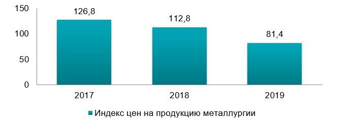 Индекс цен на металлургию в Украине