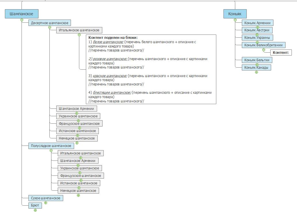 Разработка структуры сайта на этапе разработки