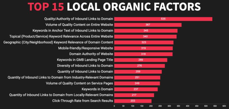 Факторы ранжирования в локальном органическом поиске 2020