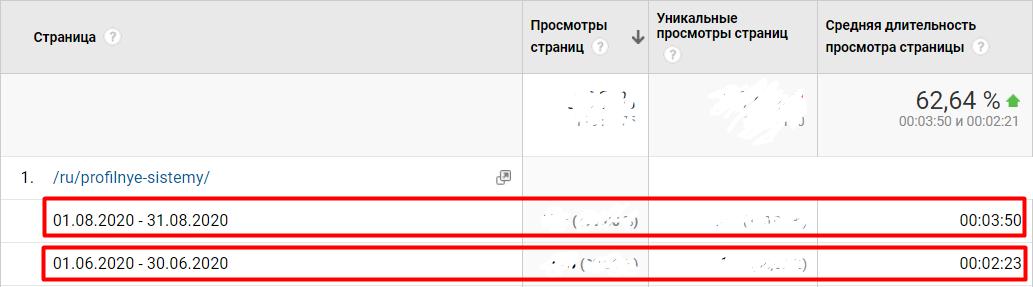 Как увеличить длительность просмотра страницы сайта