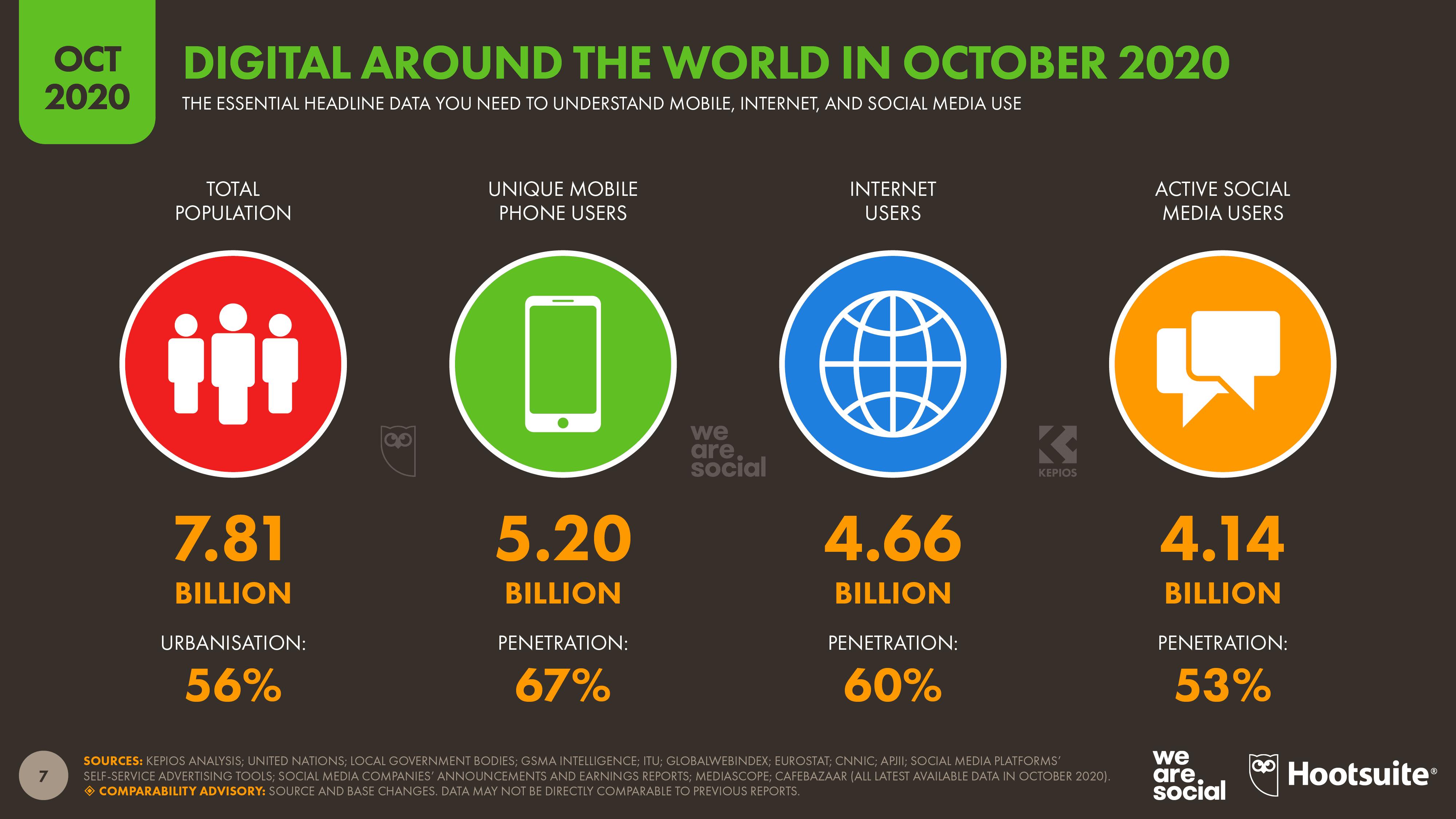 Темпы роста социальных сетей в 2020 году