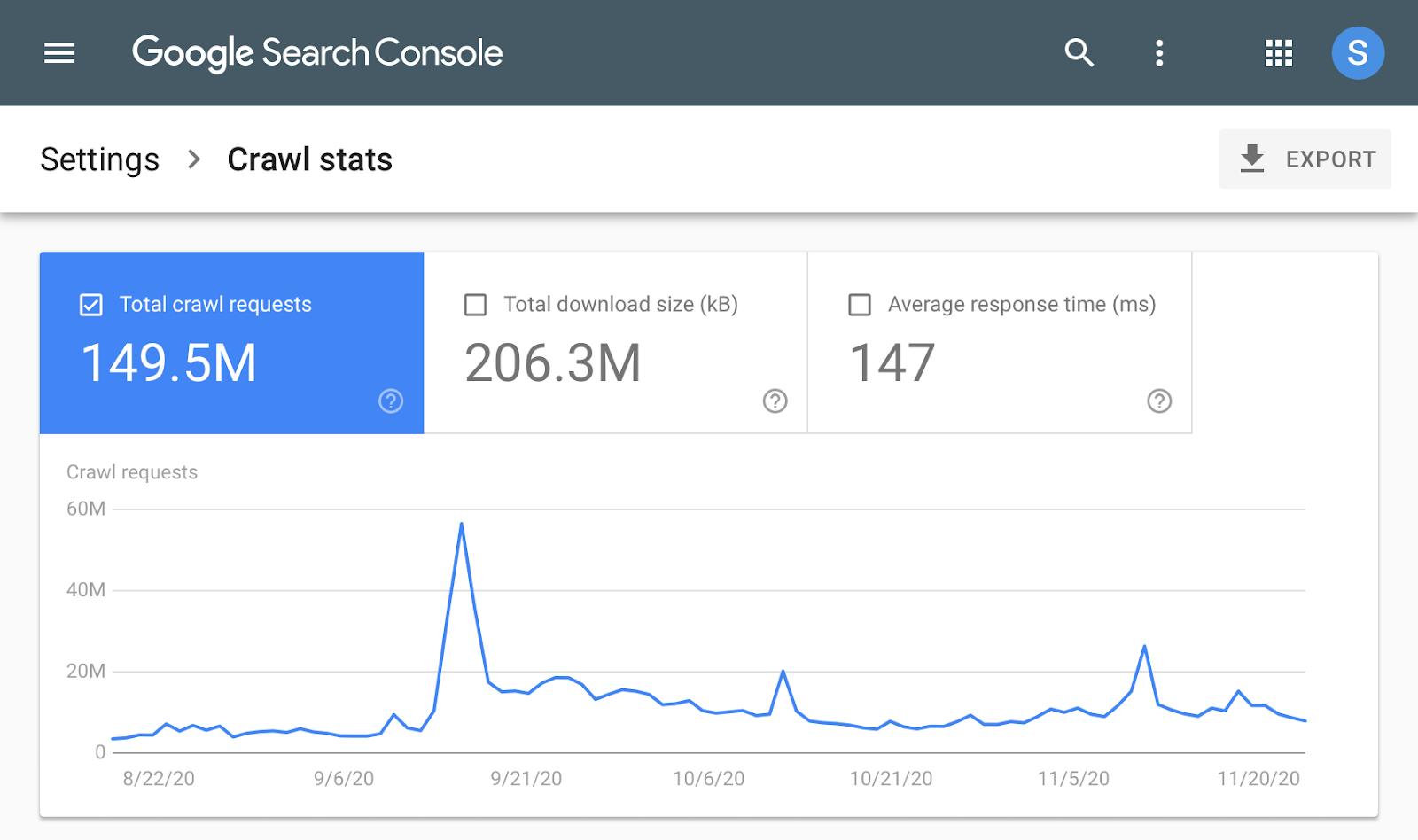 Графика отчета «Статистика сканирования» в Google Search Console