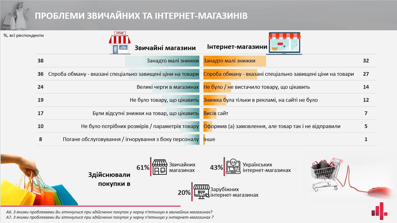 Барьеры потребления на Черную пятницу 2020 в Украине