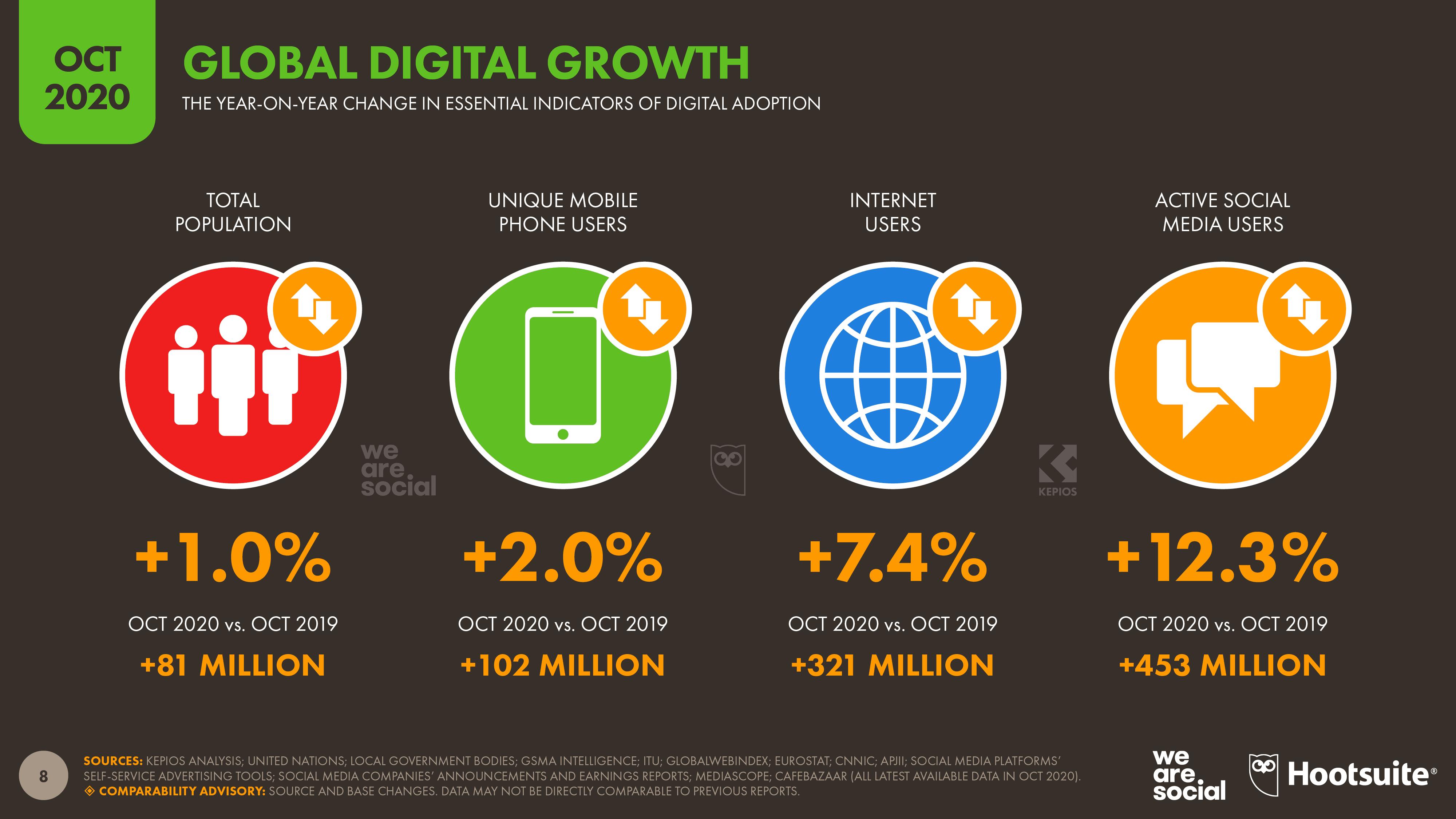 Прирост пользователей в социальных сетях в 2020 году