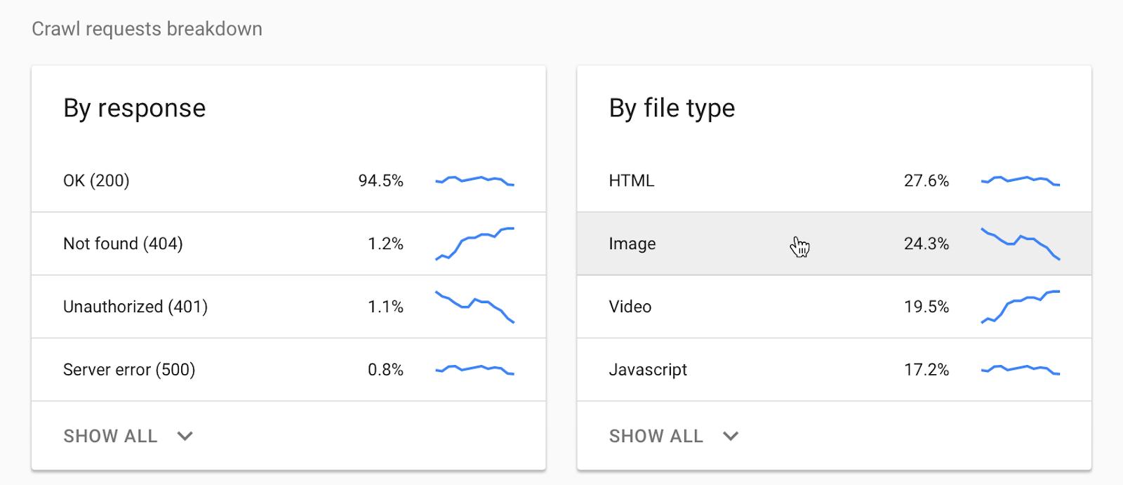 Сгруппированные данные отчета статистики сканирования в Search Console за определенный период
