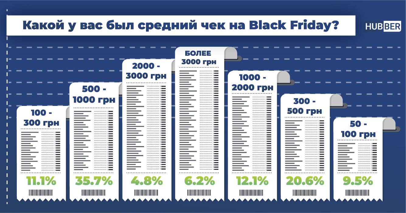 Чек покупки на Черную пятницу 2020 в Украине