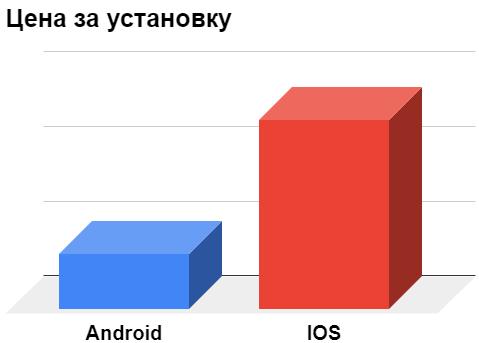 Анализ цены за установку мобильного приложения на IOS и Android