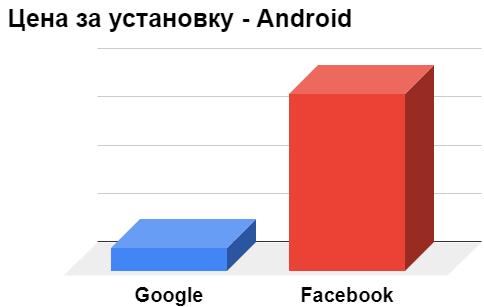Сравнение каналов продвижения мобильных приложений