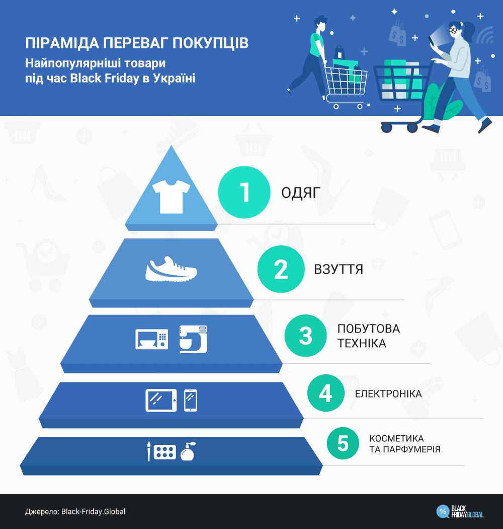 Что покупают в Украине на Черную пятницу больше всего