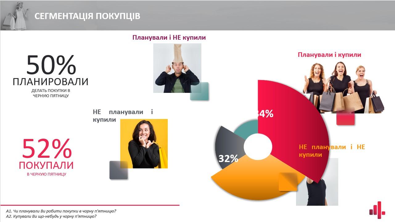 Сколько людей совершили покупки на Черную пятницу 2020 в Украине