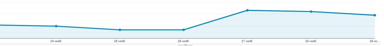 Динамика роста продаж через Hotline на Черную пятницу 2020