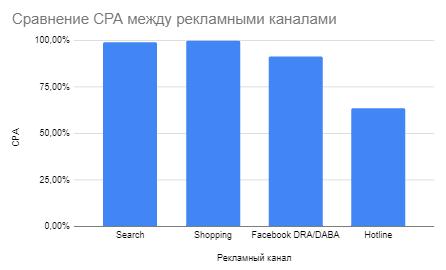 Сравнение CPA Hotline с другими рекламными каналами