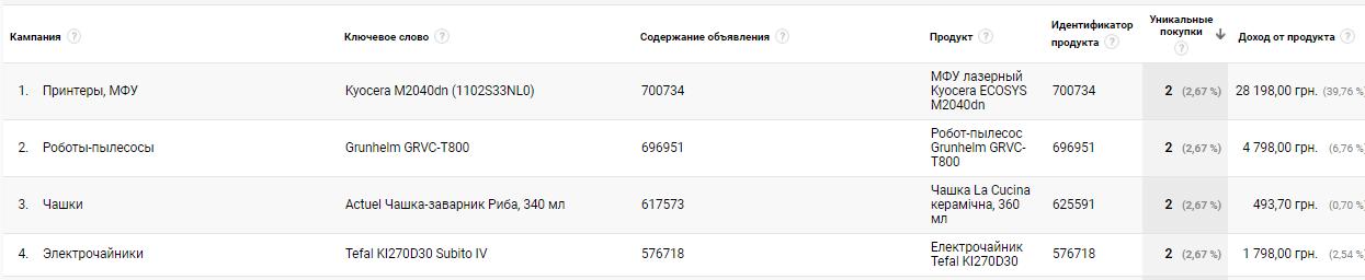 Проверка Utm-разметки на Hotline