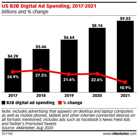 Динамика роста расходов на цифровую рекламу в b2b