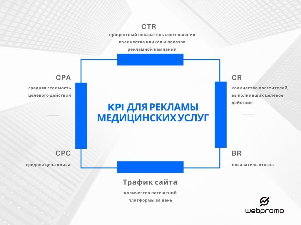 KPI для рекламы медицинских услуг