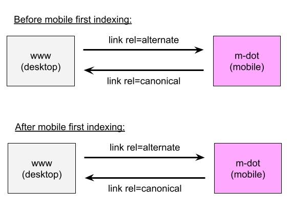 Схема мобильной индексации сайта