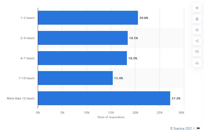 Сколько времени пользователи проводят на YouTube