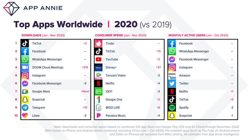 Самые популярные мобильные приложения за 2020-й год
