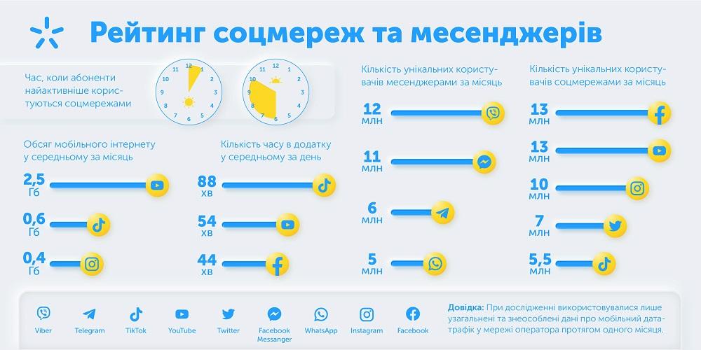 Мобильный оператор назвал самые популярные мессенджеры и социальные сети среди украинцев