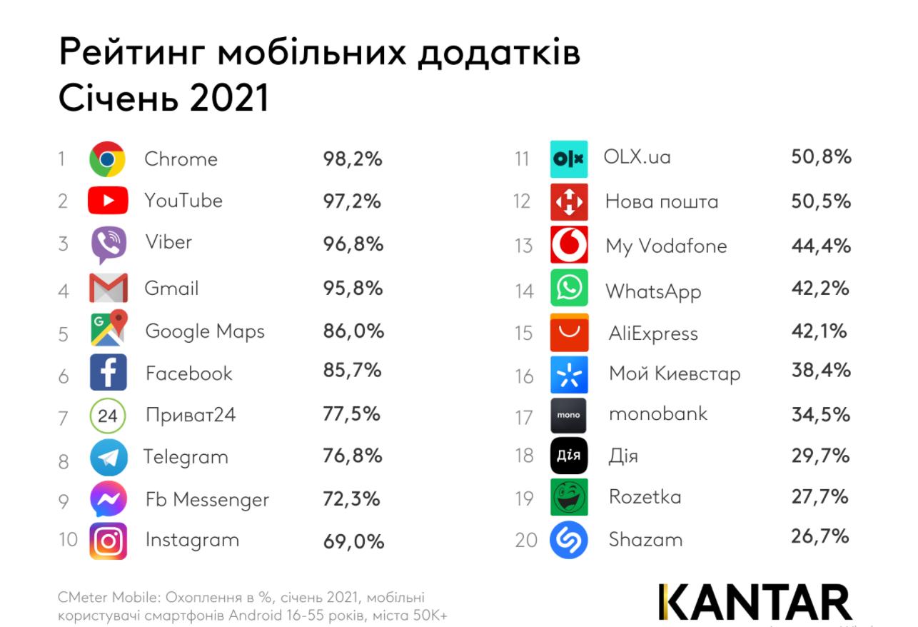 Самые популярные приложения в Украине за январь 2021 года