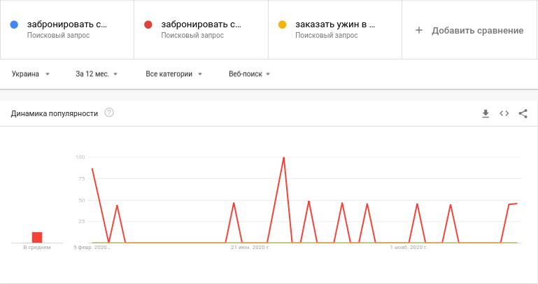 Анализ спроса с помощью Google Trends