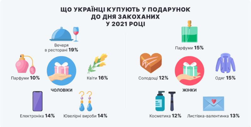 Что планируют покупать украинцы на День влюбленных