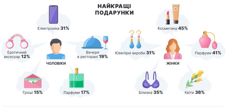 Які подарунки українці вважають кращими до Дня закоханих