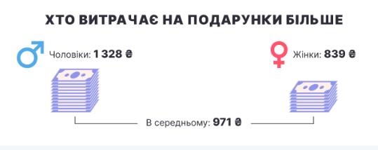 Середній чек, який планують витратити українці на День закоханих 2021