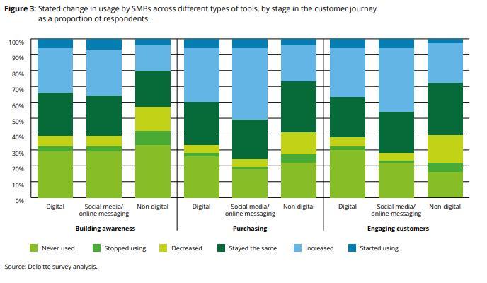 Які інструменти малий і середній бізнес вибирає на різних етапах роботи з клієнтом від обізнаності до продажу. Дослідження: Deloitte